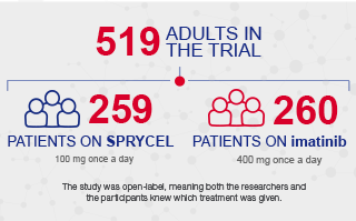 There were 519 newly diagnosed adult patients with Ph+ CML in CP in the  SPRYCEL® (dasatinib) clinical trial. In the study, 259 patients were on SPRYCEL and 260 patients were on another TKI called imatinib