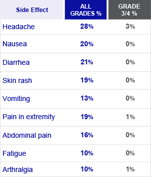 Chart of side effects seen in at least 10% of pediatric patients with Ph+ CML in chronic phase treated with SPRYCEL® (dasatinib)